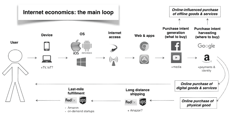 The Internet Economy In One Chart