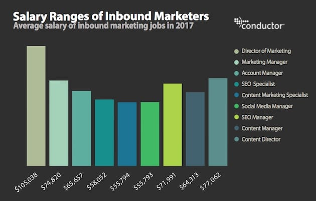 Average Salaries of Inbound Marketing and SEO Jobs | Health
