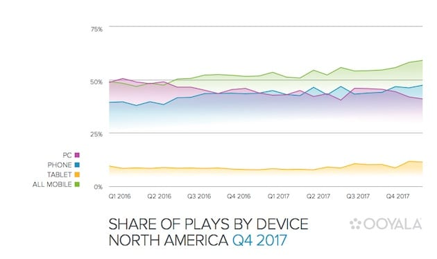 Mobile vs. Desktop The Share of Video Plays by Device Type
