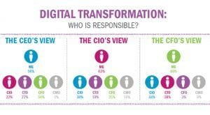 The CFO's Crucial Role in Digital Transformation