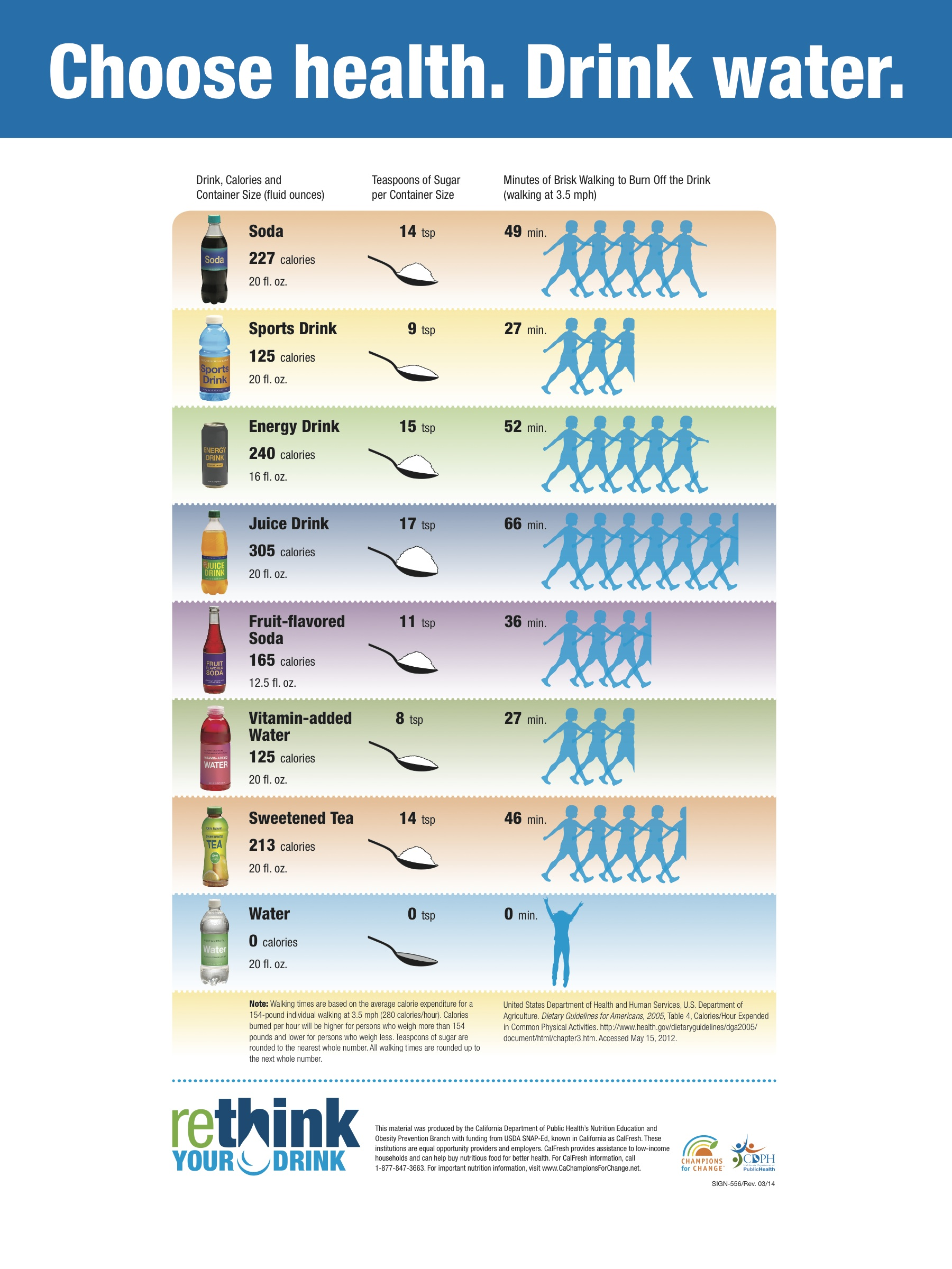 Rethink Your Drink Healthy Waltham
