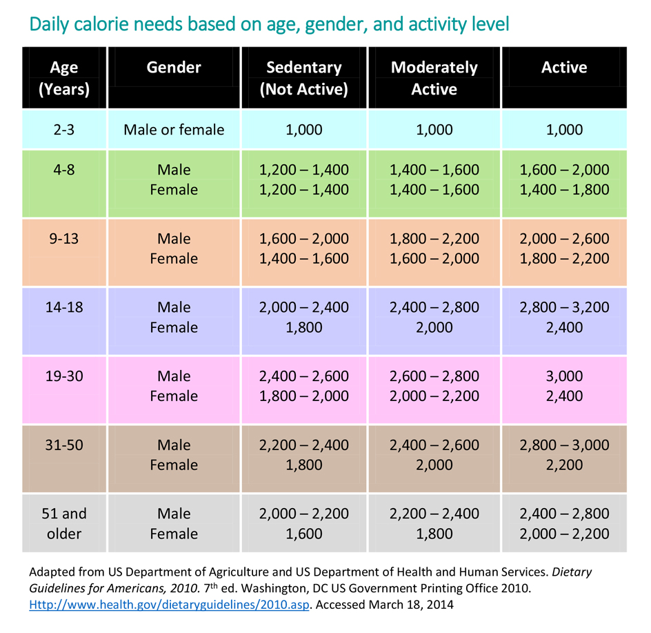 Energy In Recommended Food Drink Amounts For Children Healthychildren Org