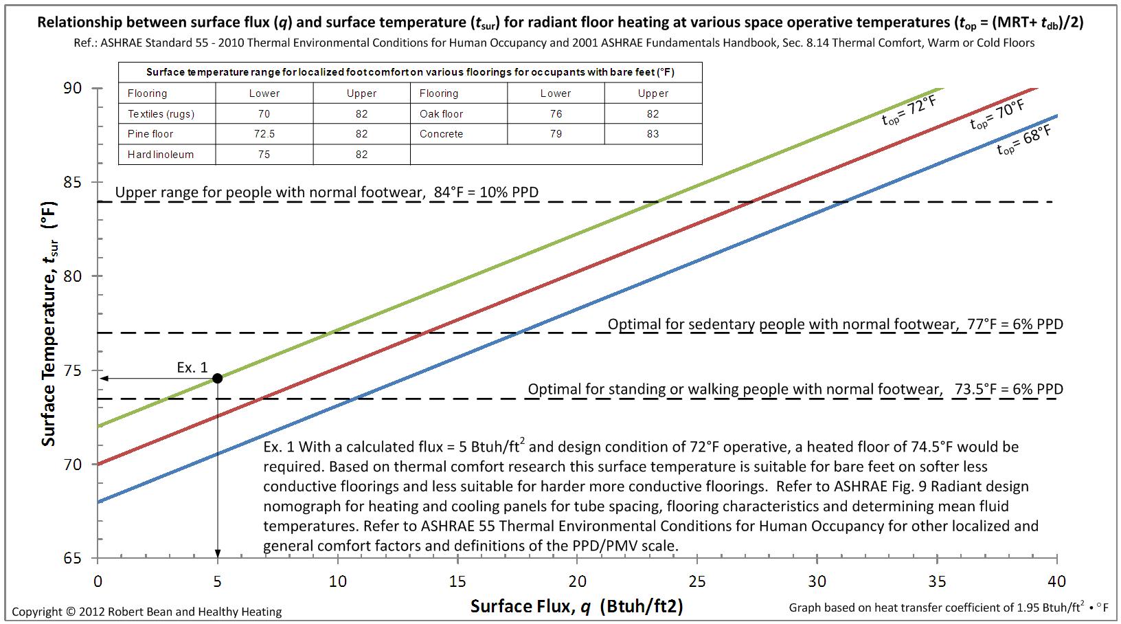 Floor Temperatures Limits Infloor Heating Health