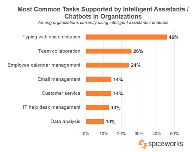 Graph from Spiceworks showing the most common tasks supported by intelligent assistants/chatbots