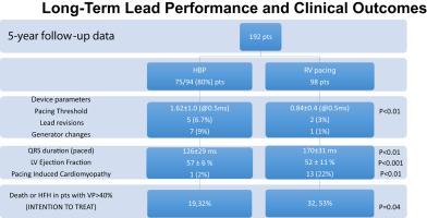 Permanent His-bundle pacing: Long-term lead performance ...