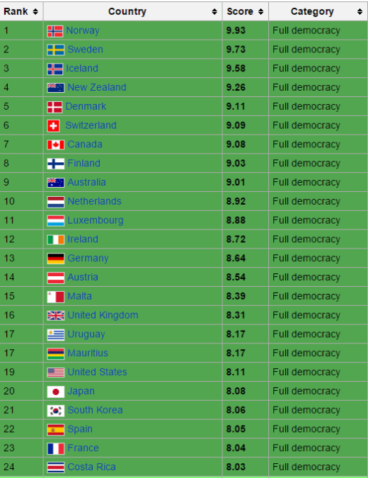 Democracy Index top 24