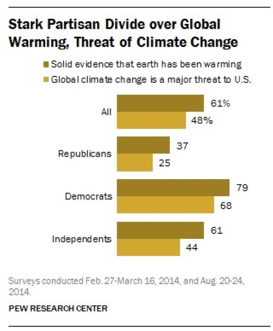 Climate Change Importance