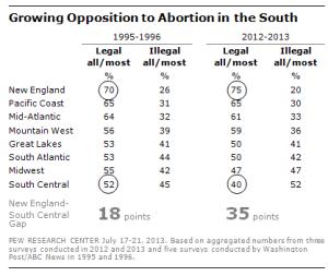 Abortion USA 1995-2016