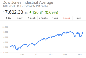 Dow Jones 5 years to March 2016