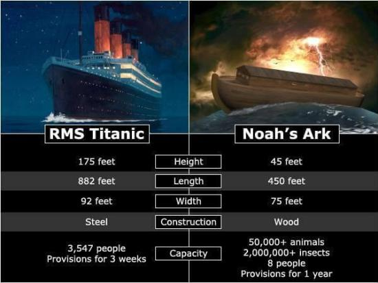 Comparison with Titanic