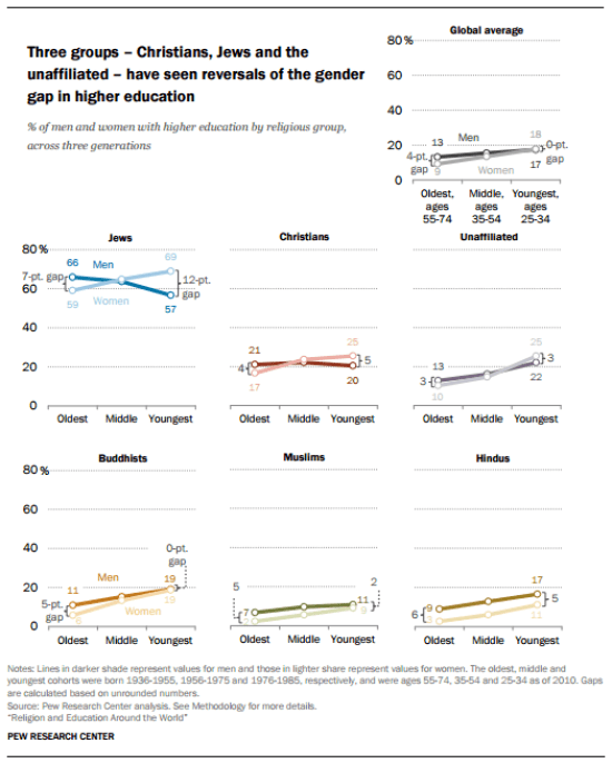 worldwide-gender-gap-higher-ed-2016