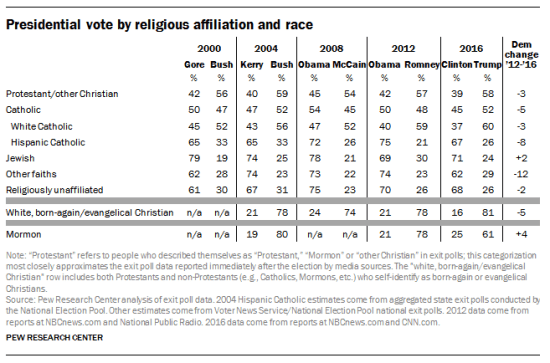 Voting by Religion 2016