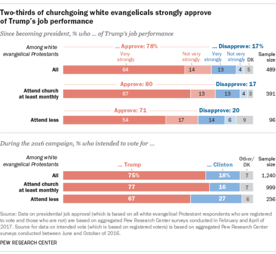 White evangelical support for Donald Trump.
