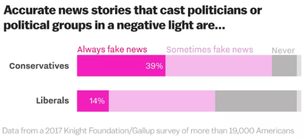Graphic: 39% of conservatives think negative political stories are always fake news.