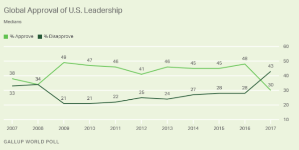 Global Approval of US leadership