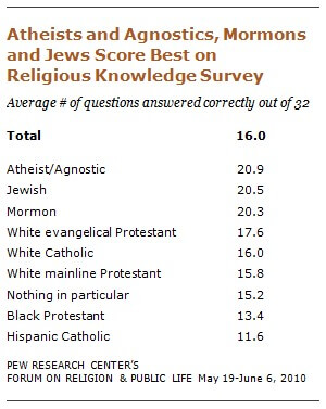 Pew Data: Atheists/Agnostics and Jews score best in religious knowledge survey. Hispanic Catholic score lowest.