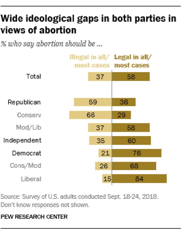 Graphic of politics vs abortion views