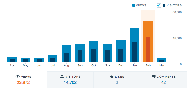 How convertkit helped me grow my blog
