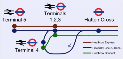 Heathrow Transport london underground heathrow to london