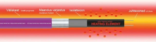 Isereguleeruv veetoru soojenduskaabel küttekaabel