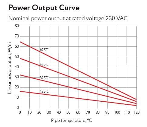 Isereguleeruva küttekaabli temperatuur