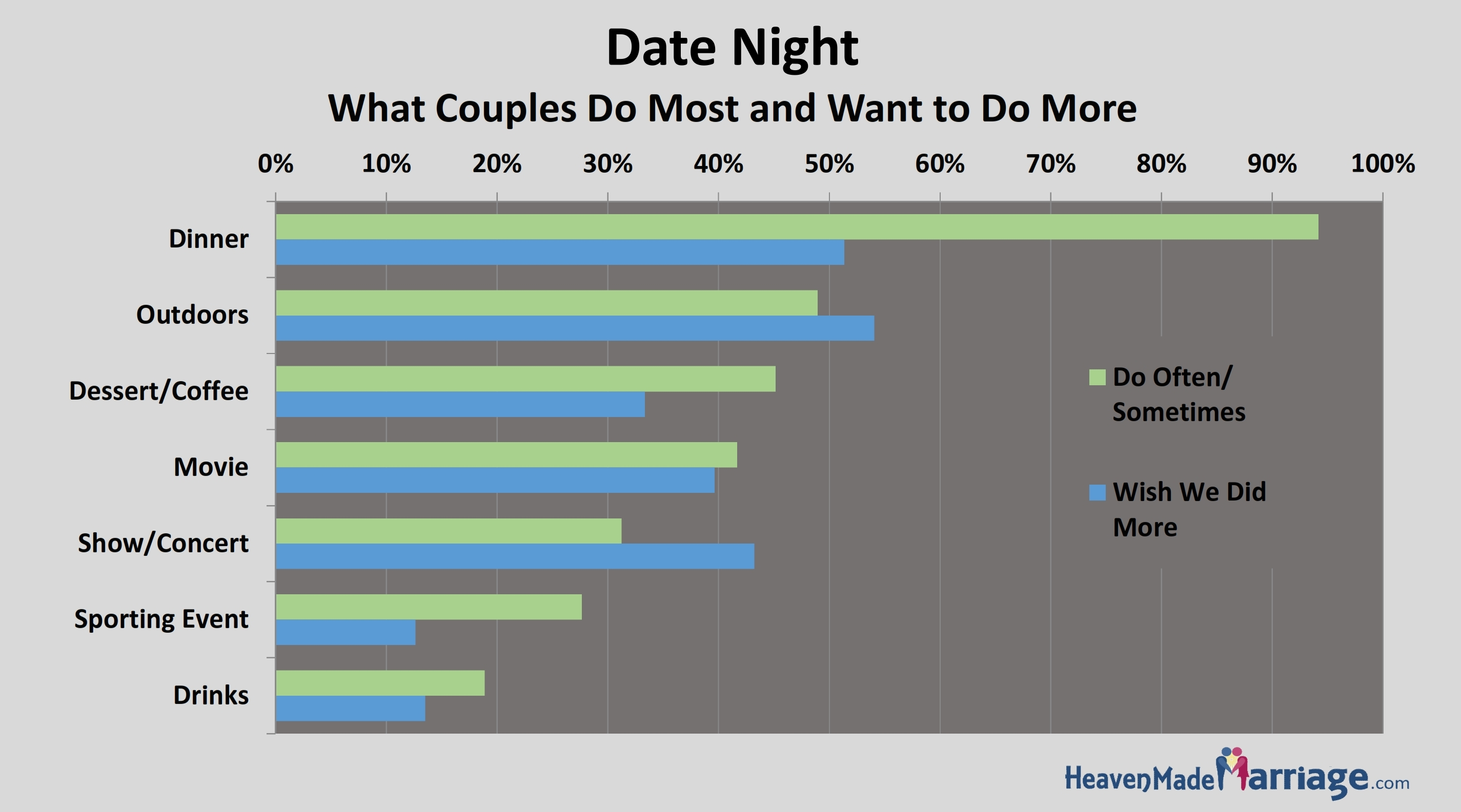 what do couples do at night