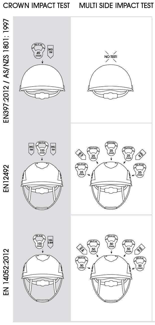 Understanding Helmet Standards