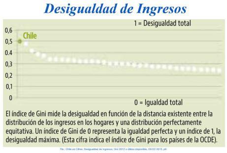 Chile, Desigualdad de ingresos