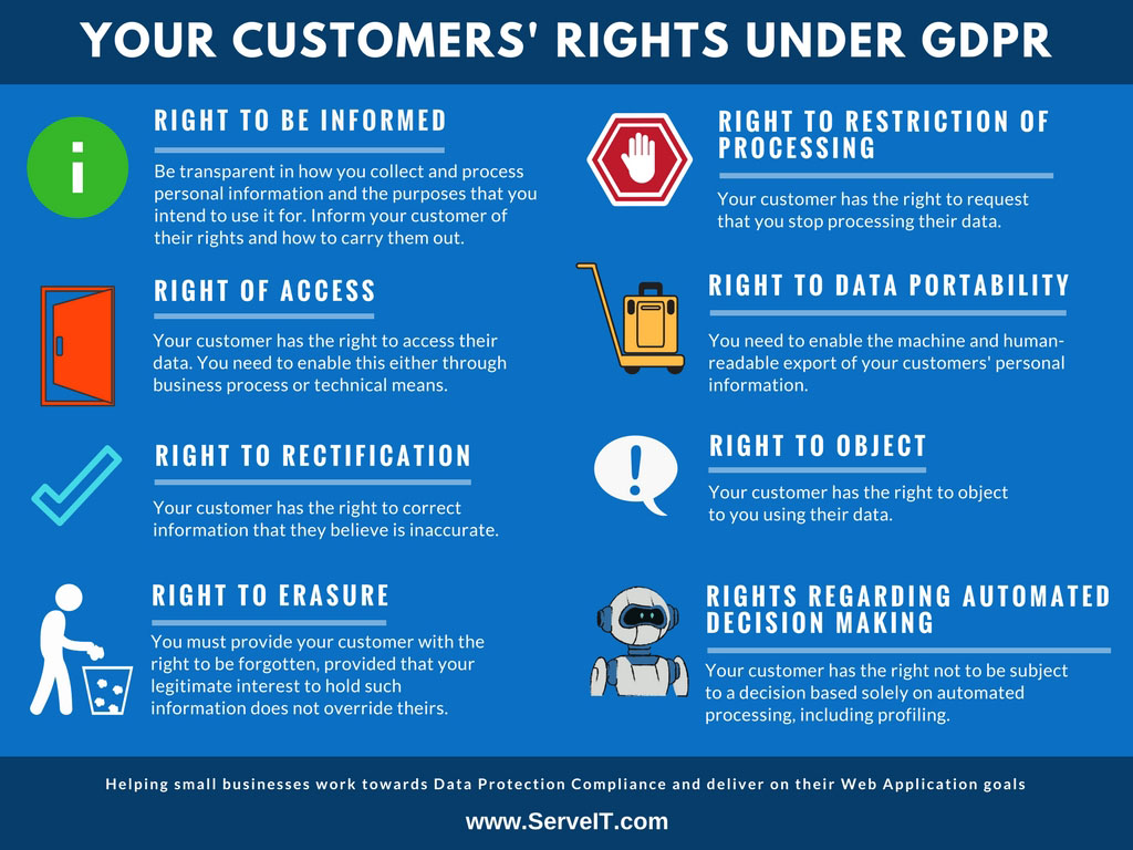Gdpr The Rules Of Engagement