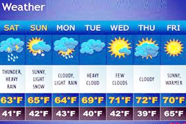 10 day forecast weather channel