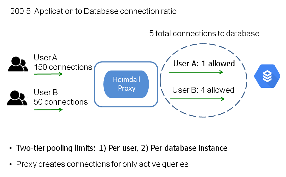 Connection Pooling for GCP
