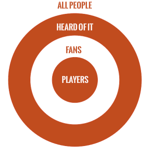 Growth of the Sport Circle Diagram