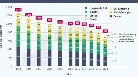 8,7 Prozent weniger Treibhausgas-Emissionen in Deutschland