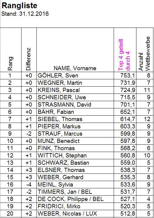 rangliste-2016-12-31-top-20