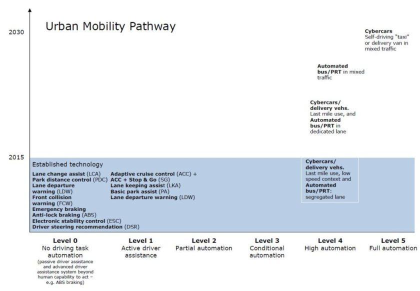 Şehiriçi ulaşım modeli