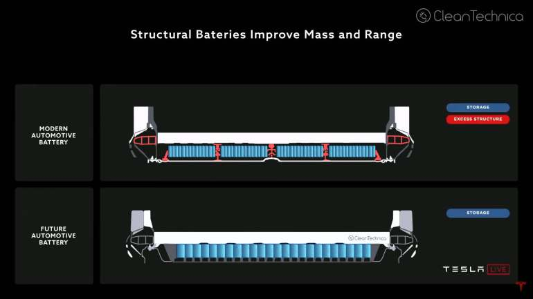 Tesla battery day structural