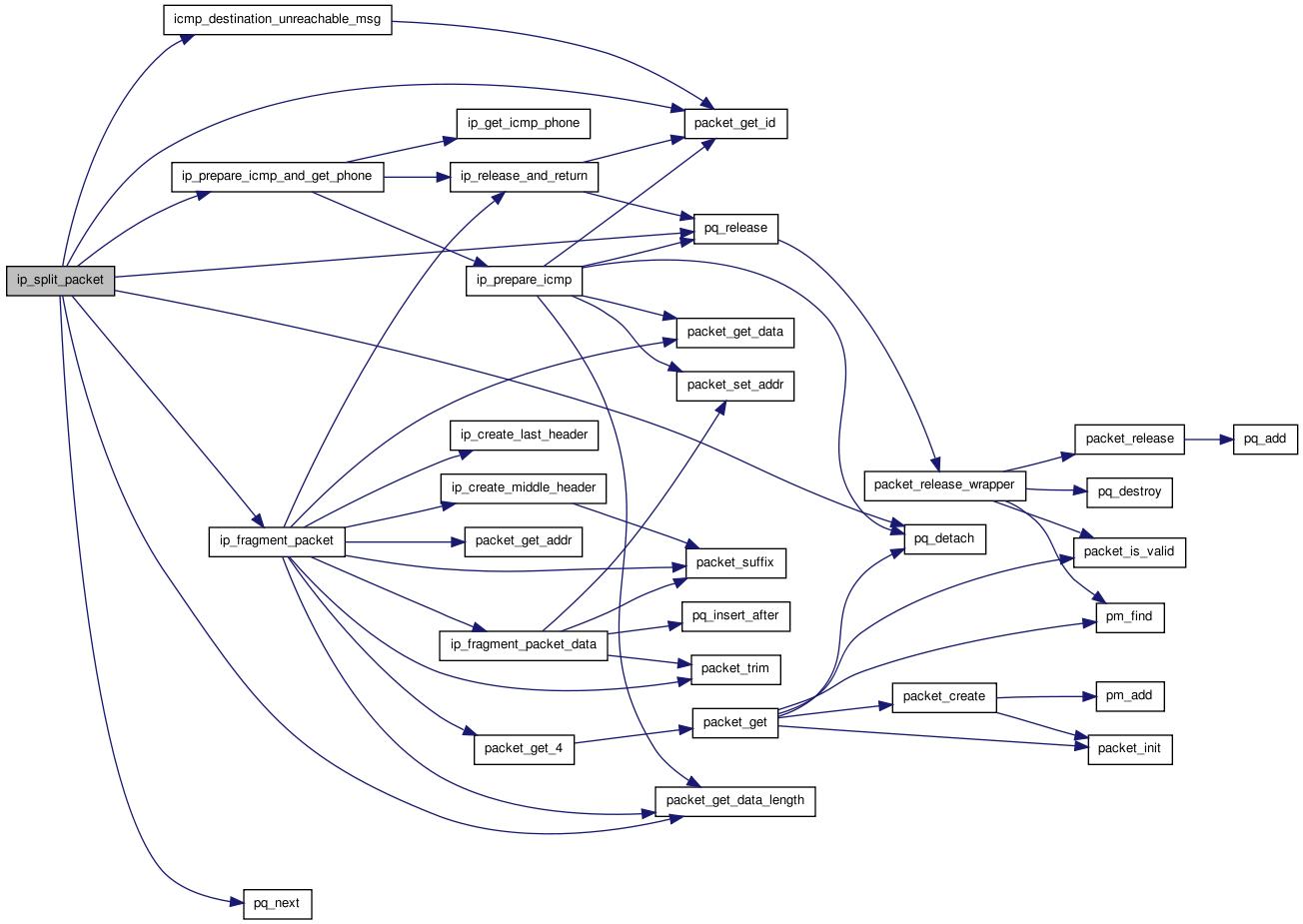 Ip Protocol Stack