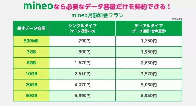 mineo softbank plan price