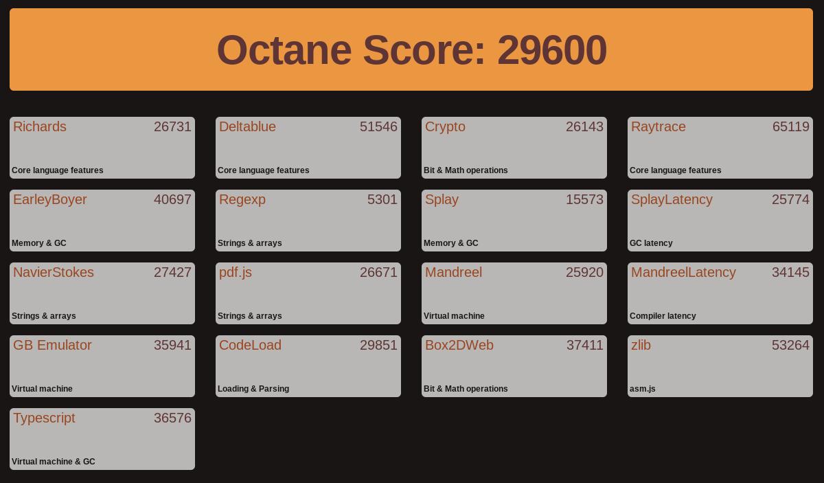 Screenshot 2020 10 17 at 10.15.49-「ASUS Chromebook C425TA」の国内モデルをレビュー!想像以上に良い機種だけど、強敵がいる