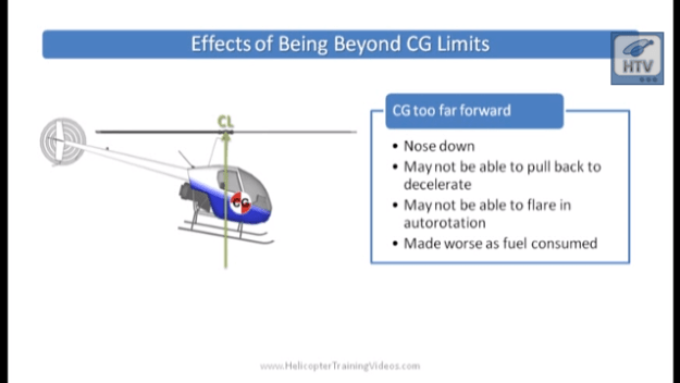 Click to watch Weight and Balance Management video