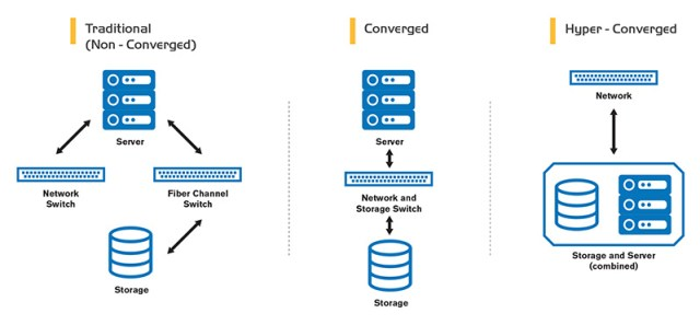 Some of the different models of accessing storage