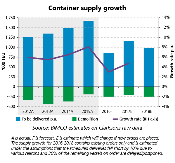 wC-2016smoNo1-Container-Supply-Growth