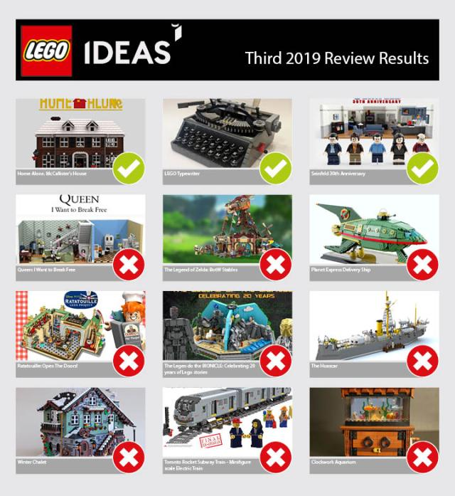 LEGO Ideas 2019 3rd review