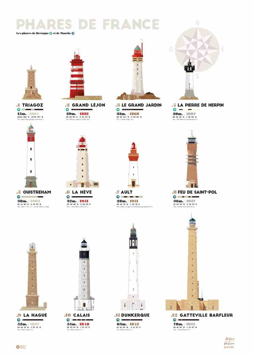 illustration de différents phares de Bretagne et Normandie