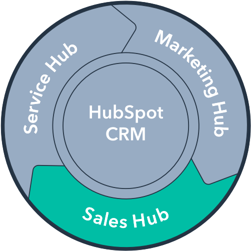 sales_hub_flywheel - HelloDigital HubSpot