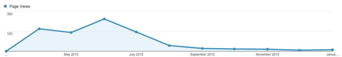google-analytics-results