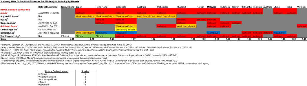 summary table of empirical evidences for efficiency of asian equity markets