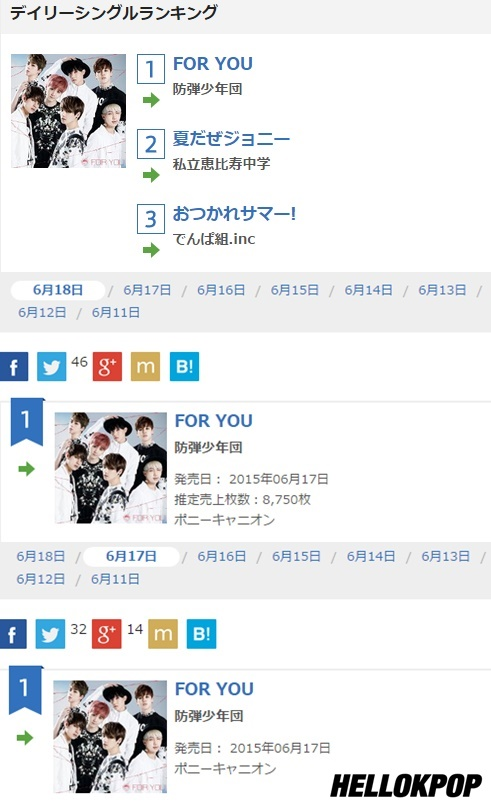BANGTAN Tops Oricon Chart with 'For You' for Three Days