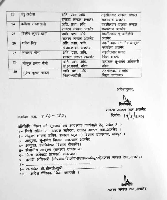 Naib Tehsildar transfer list, Rajasthan govt, Rajasthan Tehsildar transfer list, Jaipur News, Jaipur News in Hindi,