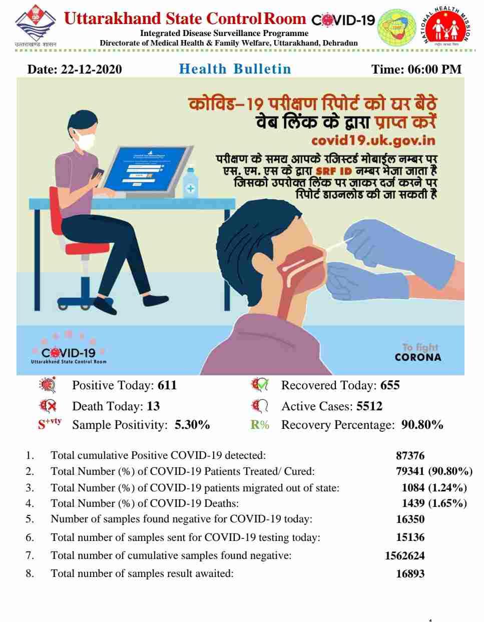 कोरोना बुलेटिन: उत्तराखंड में आज 13 लोगों की मौत, 611 नए कोविड-19 मरीज़, 655 हुए आज स्वास्थ्य 2